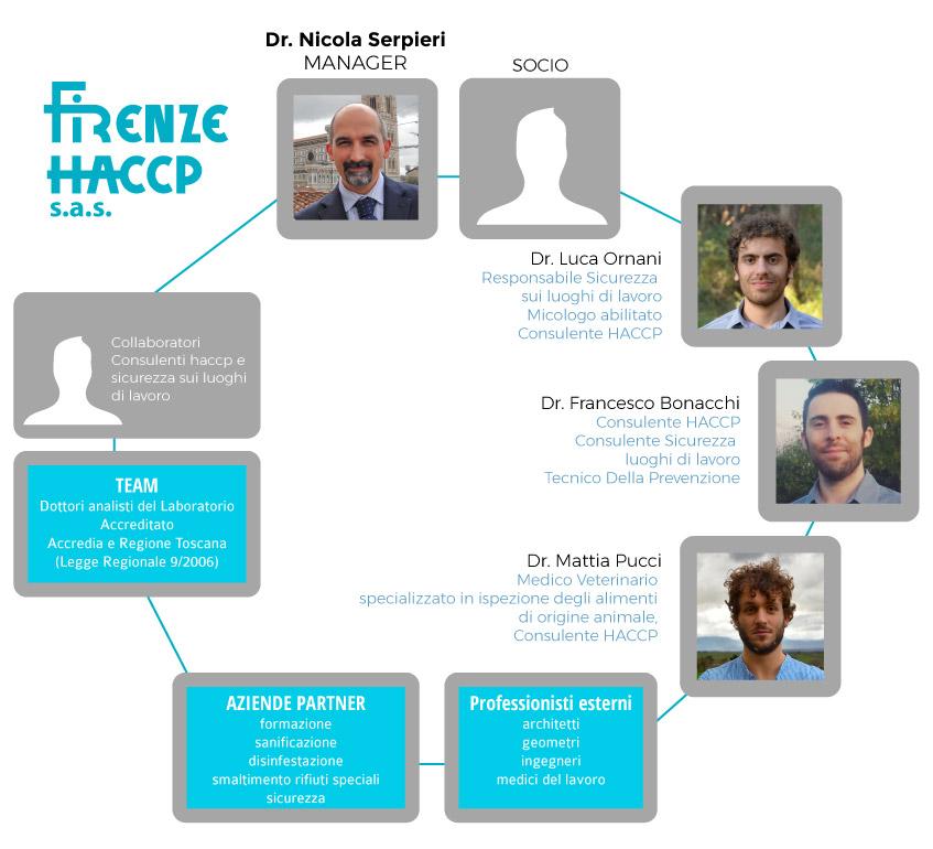 firenze haccp team